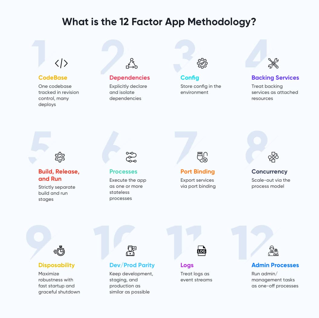 What are the 12 factor application methodologies