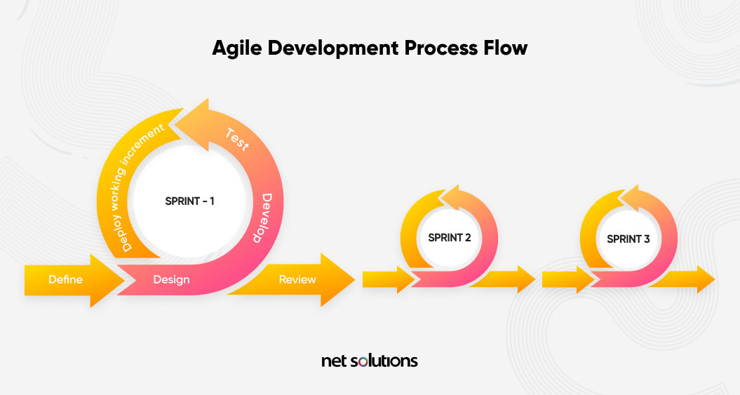 agile development process flow software development models