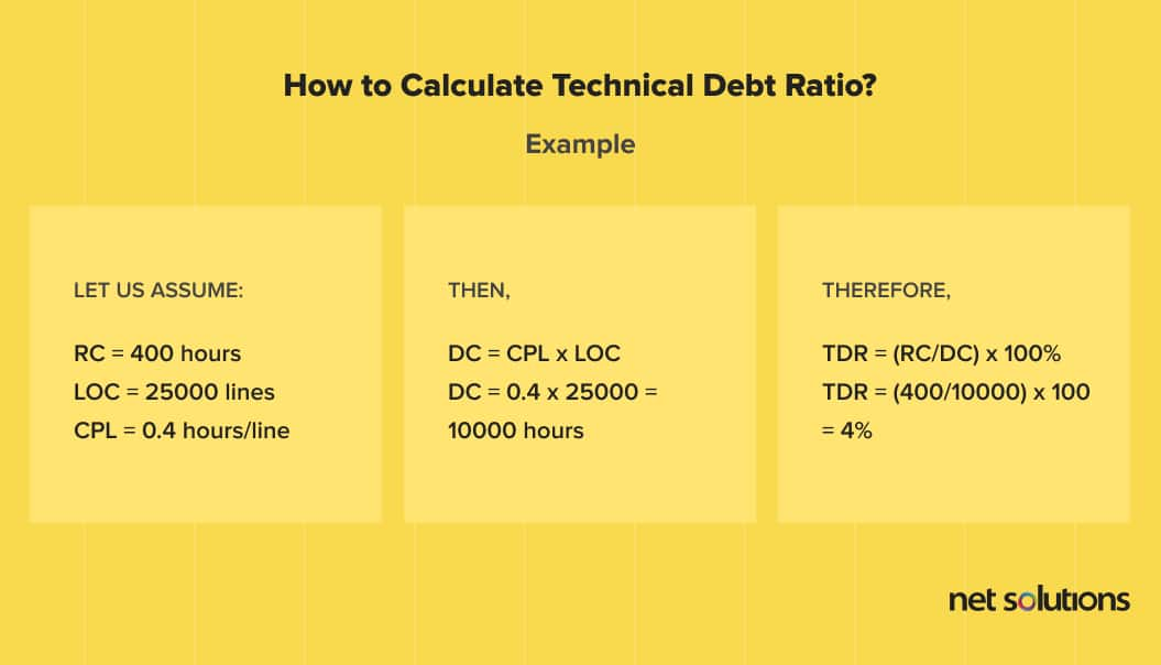 How to calculate technical debt - example