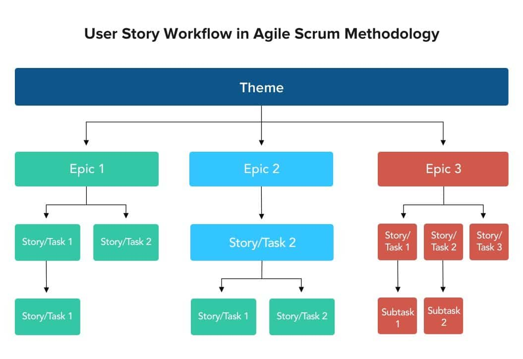 Agile User Story Workflow Diagram | Net Solutions
