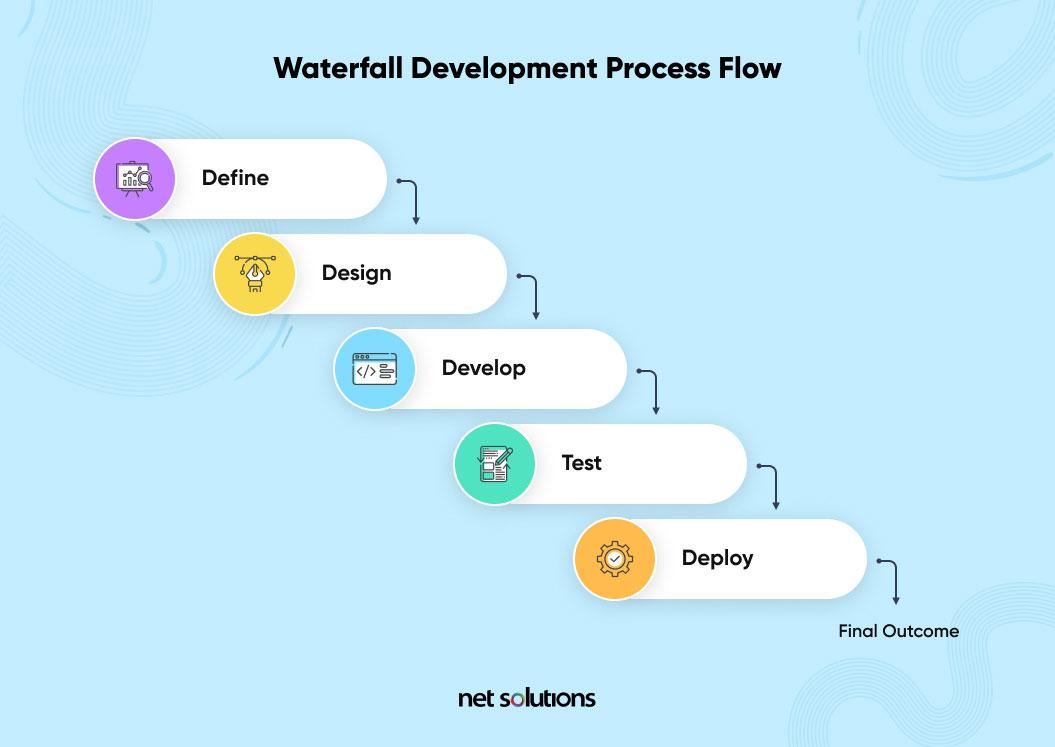 waterfall workflow software development models