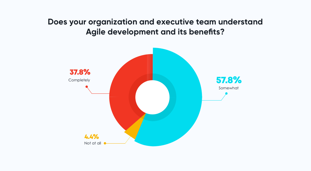 Agile development its benefits being undersrood by the teams
