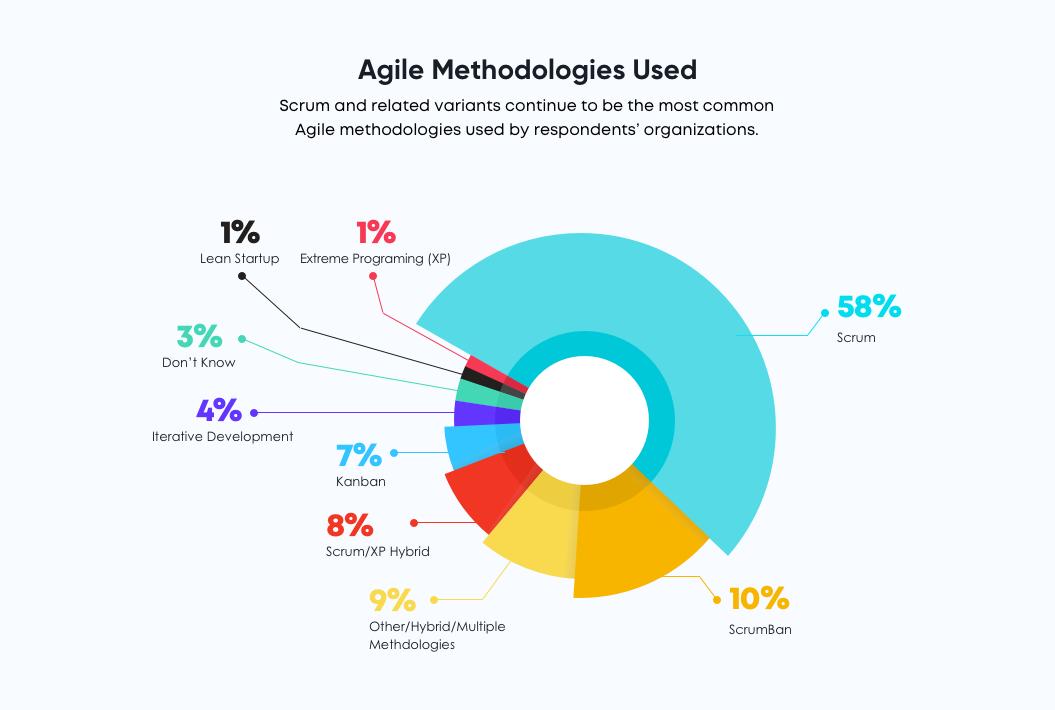 Agile methodologies usage - kanban vs scrum
