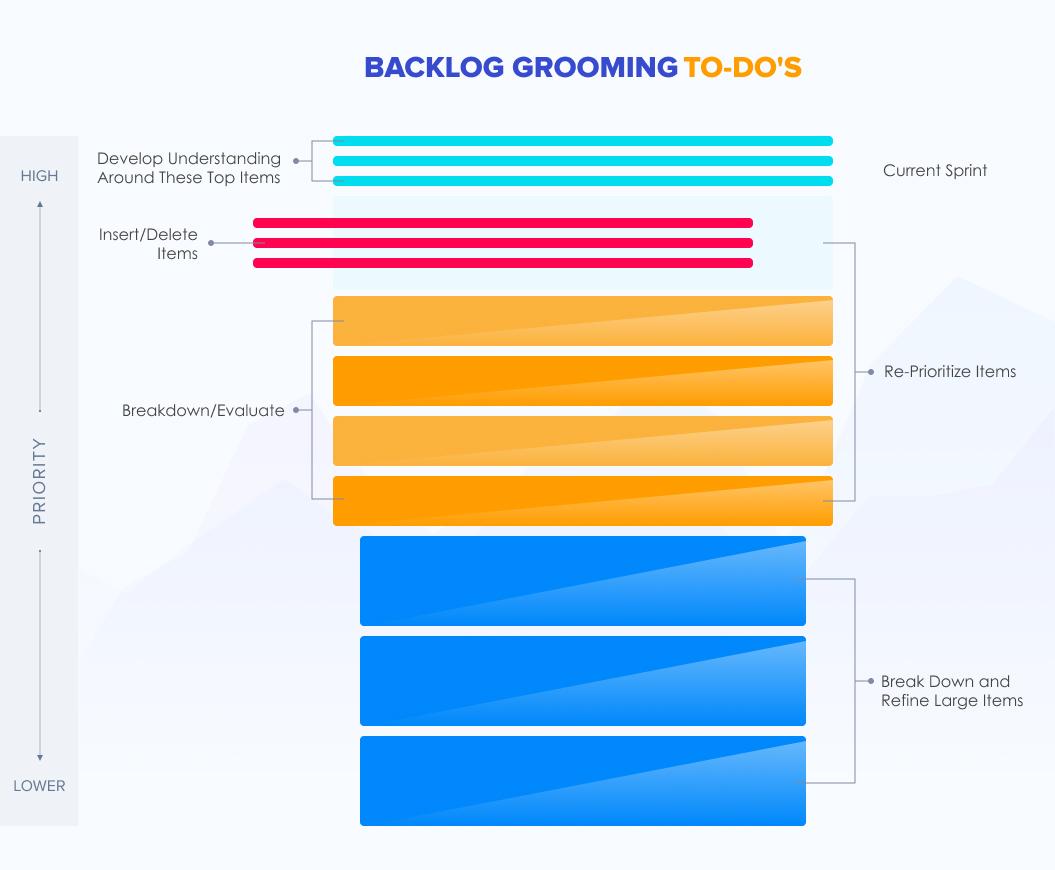 Backlog Grooming To-Do's