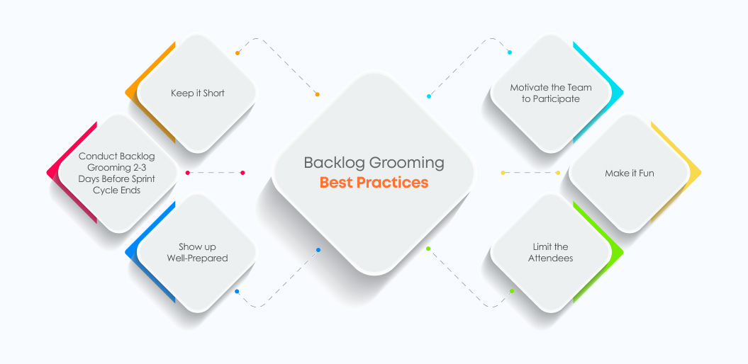 Best practices for running an effective backlog grooming session