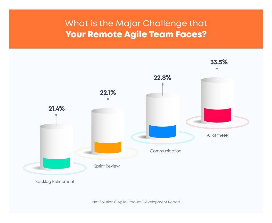 Challenges of agile remote teams | Backlog Grooming