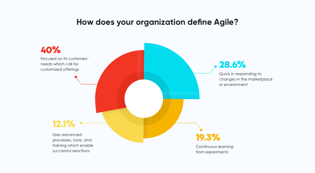 How does your organization define agile