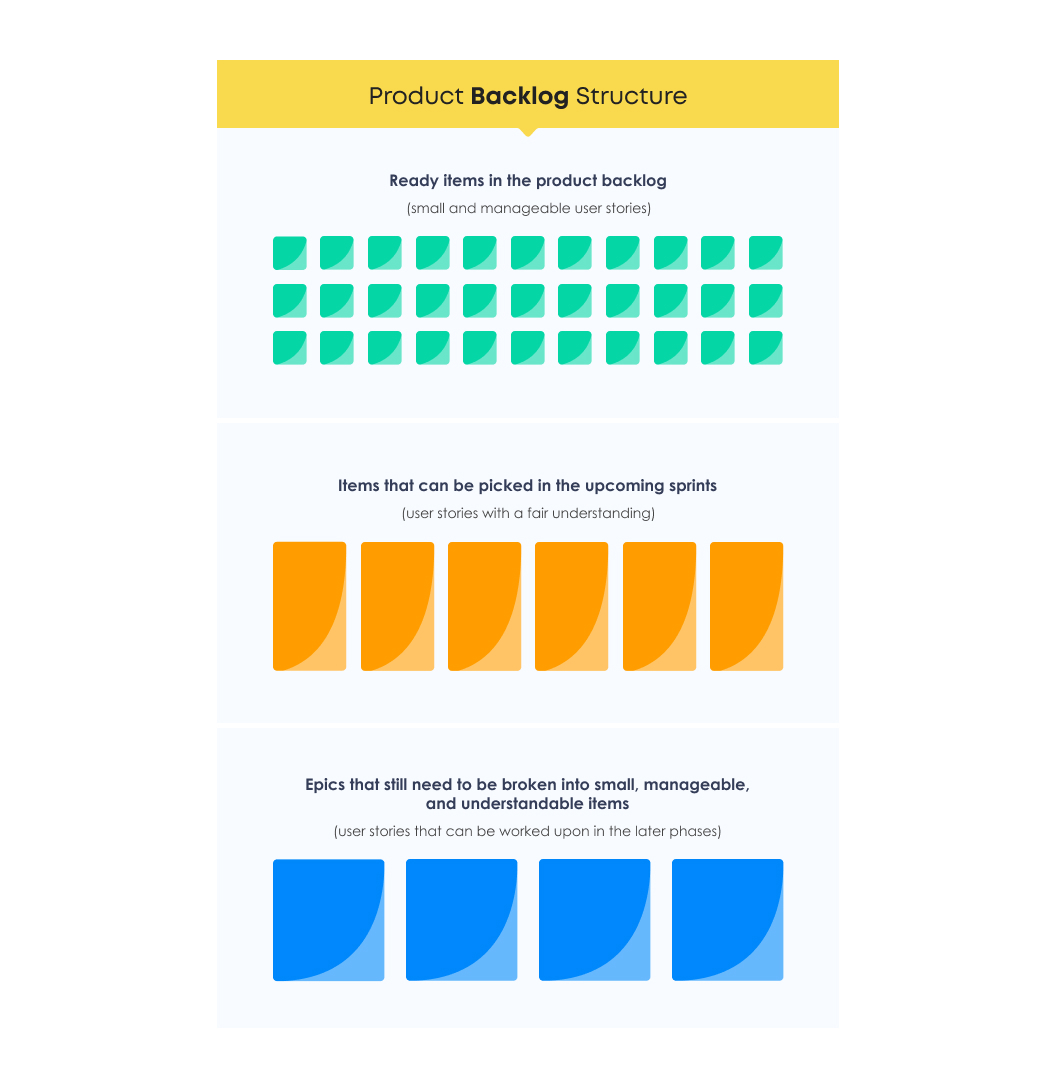 Product Backlog Structure | Backlog Grooming