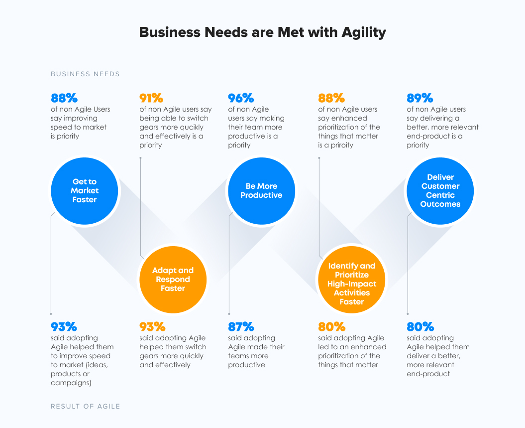 Meeting business needs with agility infographic   Agile Software Development