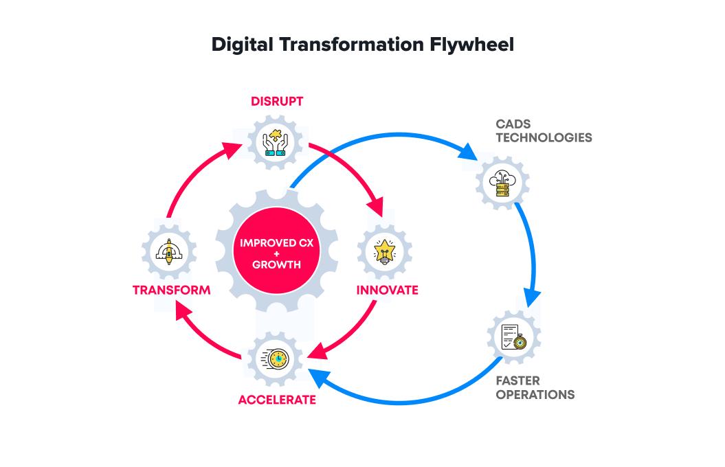 Digital transformation flywheel infographic   Agile Software Development