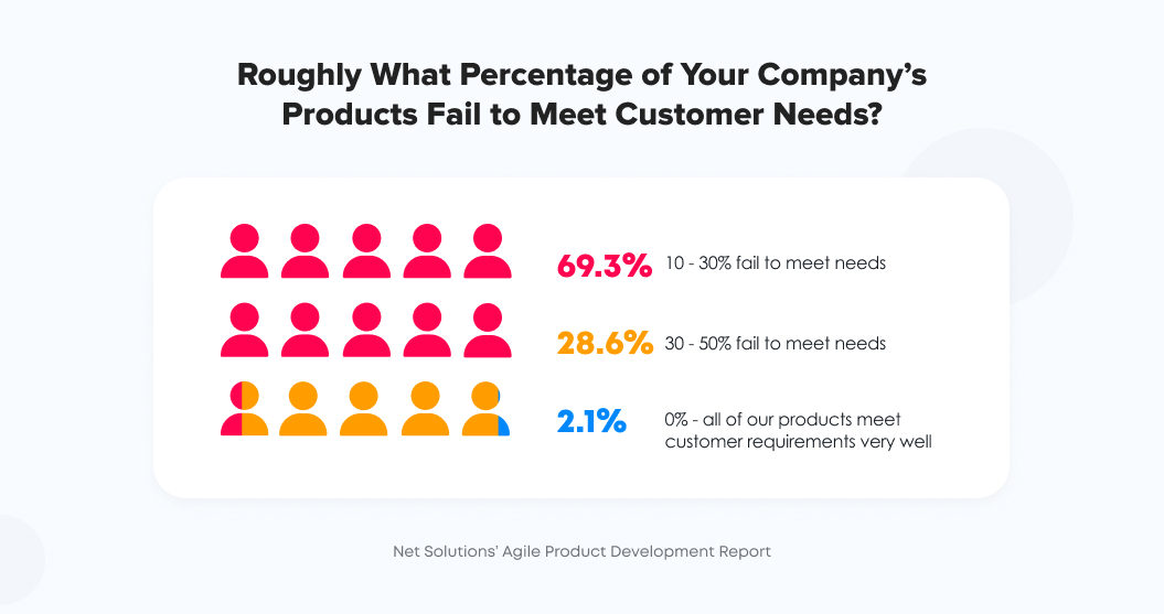 Percentage of products that fail to meet customer needs | Agile Software Development