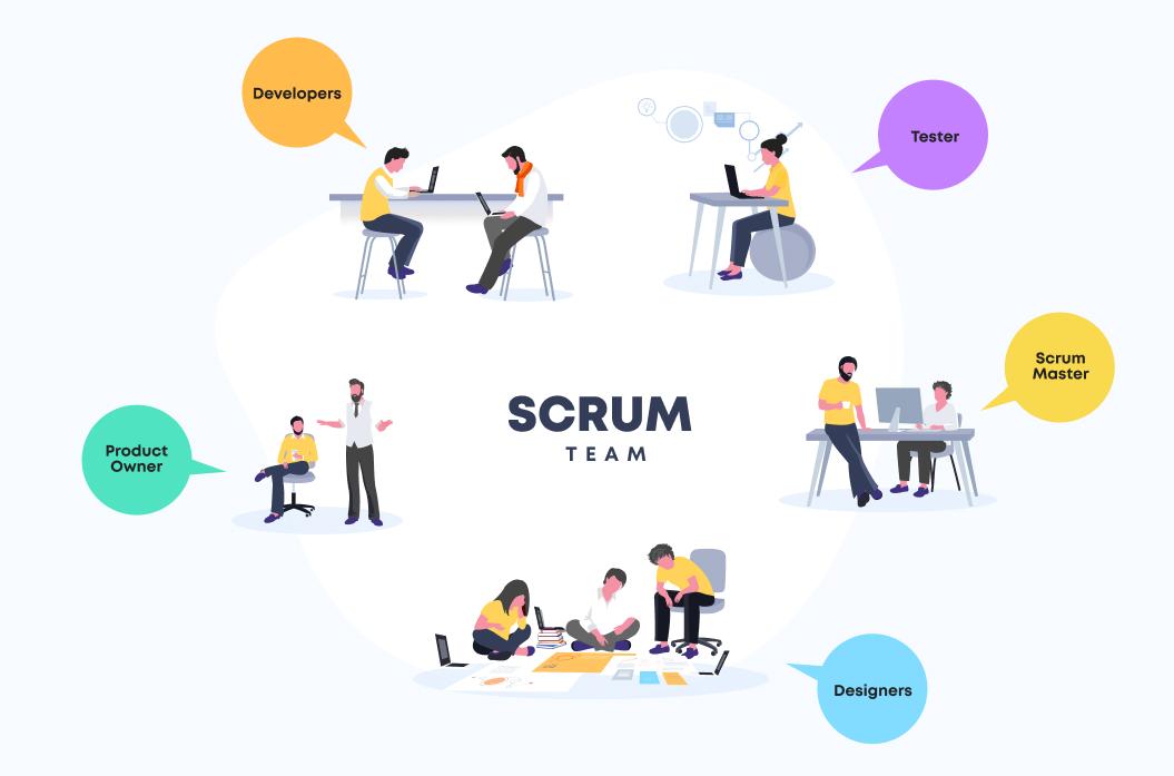 Scrum Team   Agile Software development