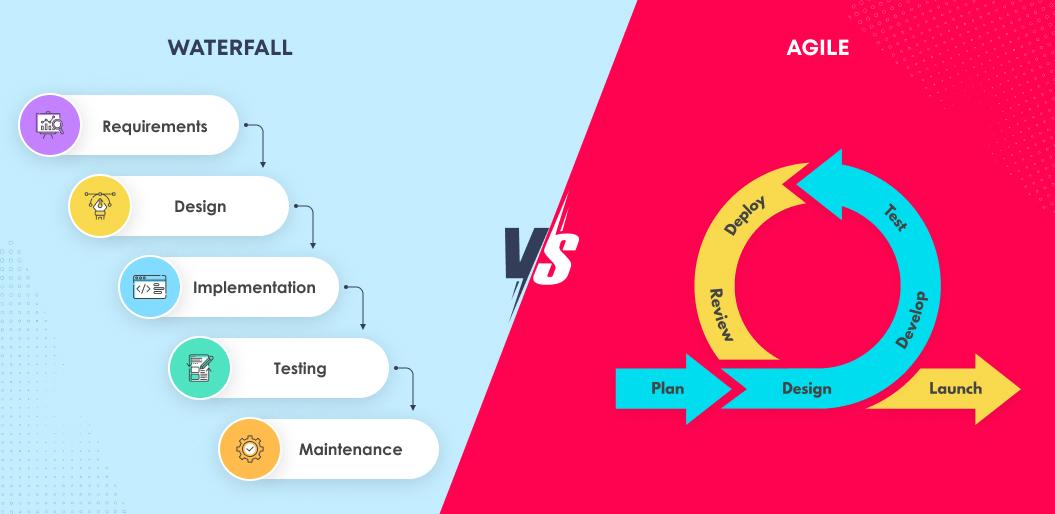 Waterfall vs Agile   Agile Software Development