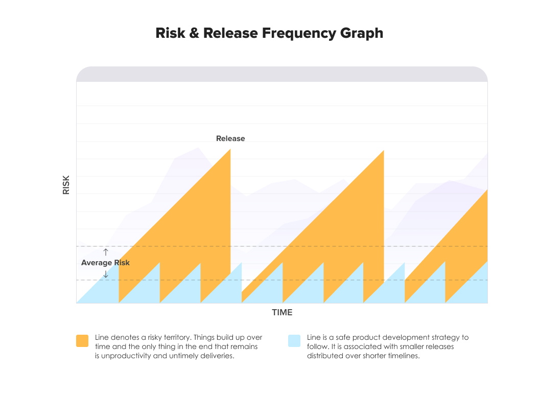 Risk and release frequency graph   Agile Software Development