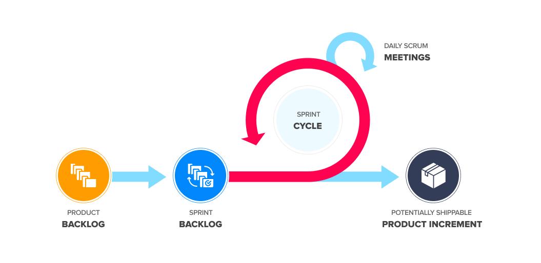 Agile sprint process infographic   Agile Software Development