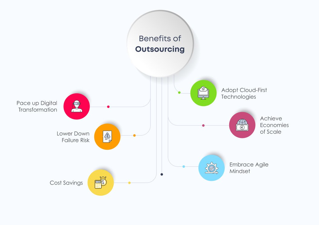Benefits of Outsourcing | Outsourcing Guide