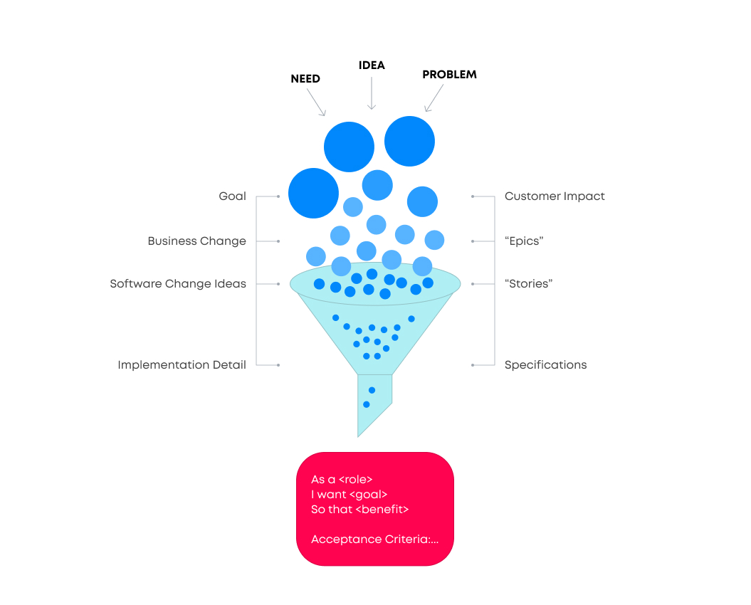 Customer-centric goals infographic   Agile Software Development