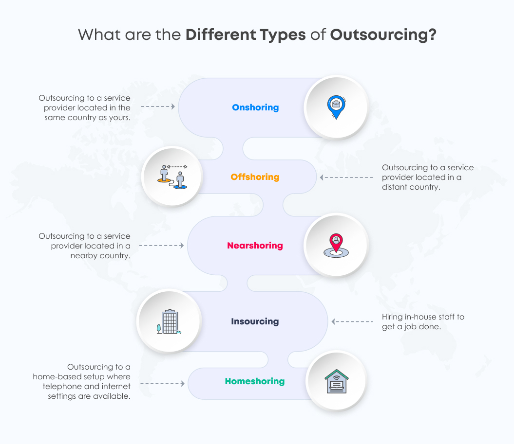 What are the Different Types of Outsourcing | Outsourcing Guide