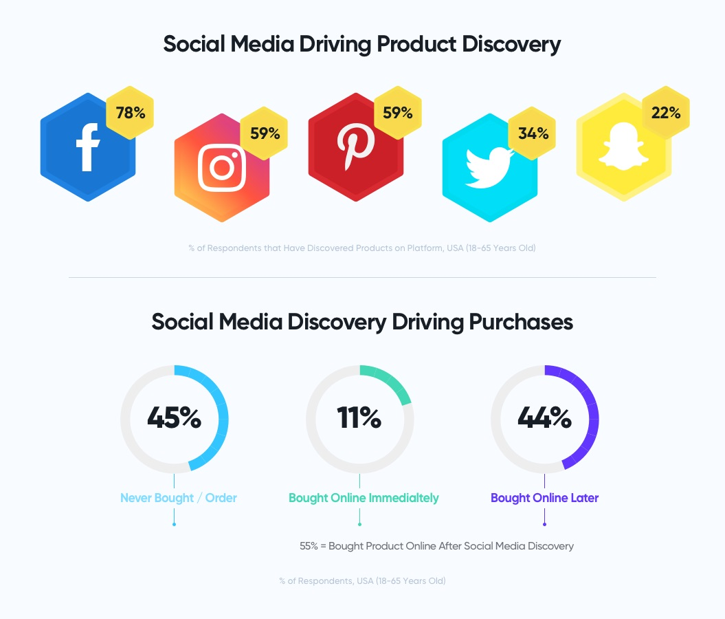 Social media product discovery and purchase infographic | 2021 eCommerce Trends