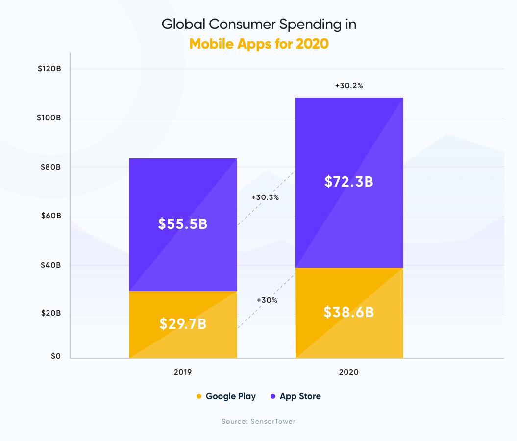 Global Consumer Spending in Mobile Apps for 2020 | In-App Purchases
