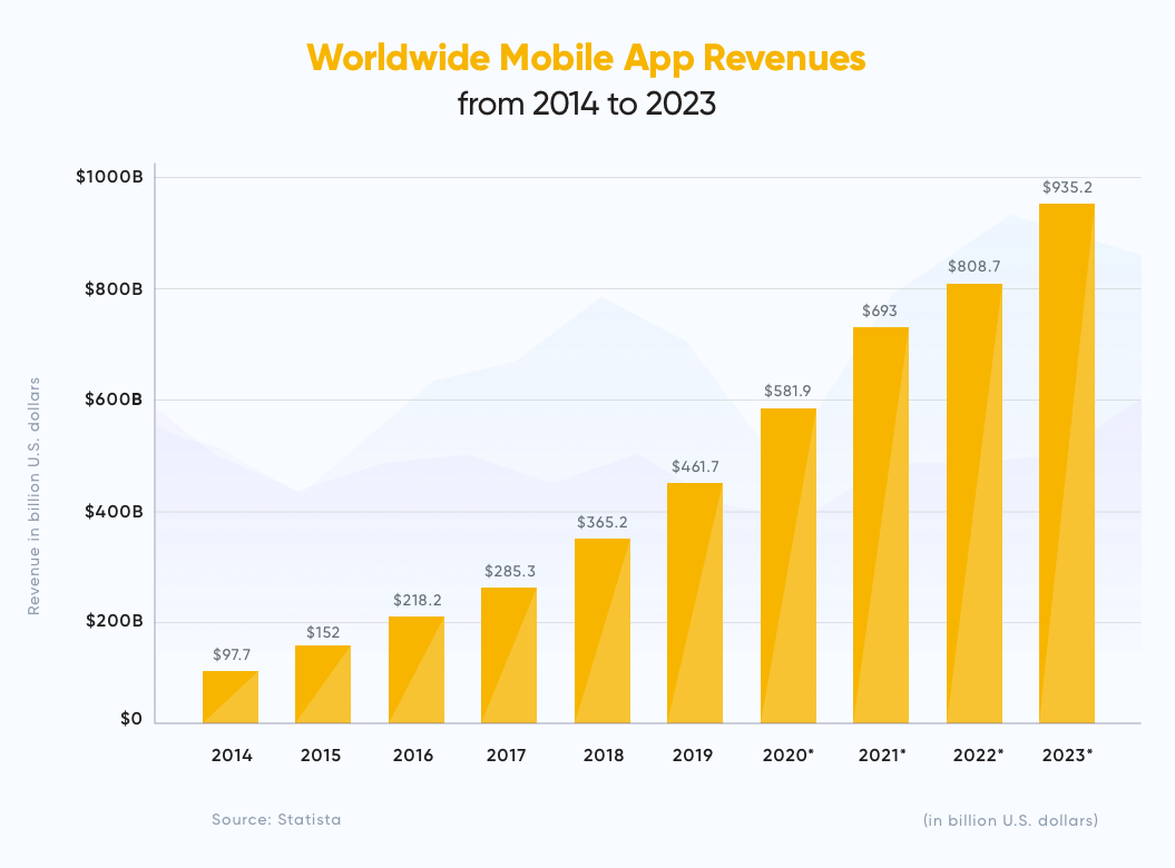 Worldwide Mobile App Revenues | In-App Purchases