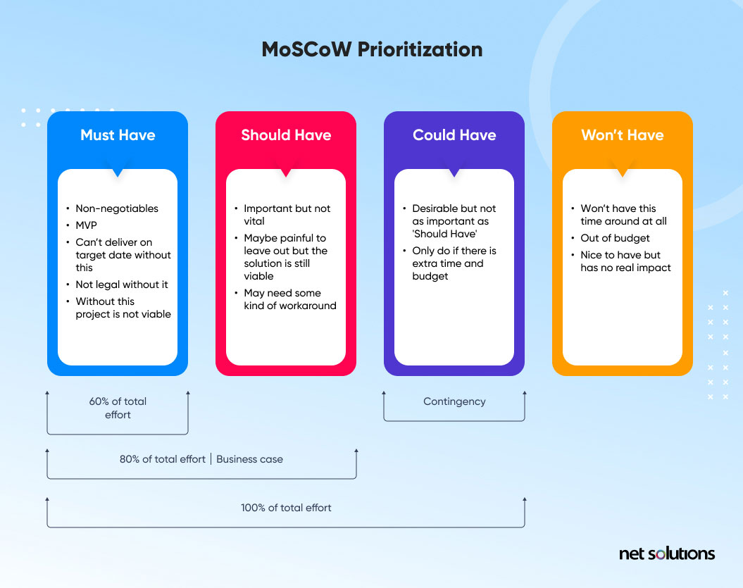 moscow method for prioritization