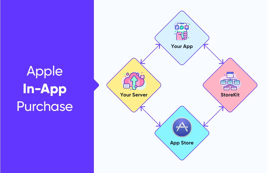 Apple In-App Purchase