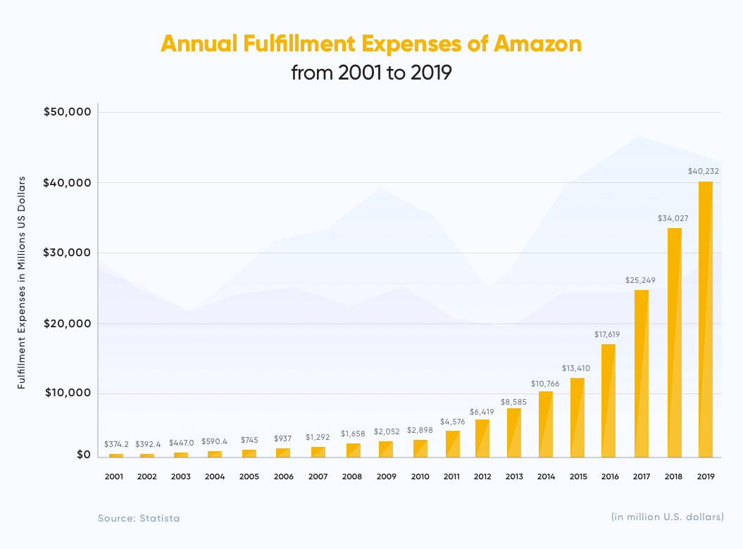 Annual Fulfillment Expenses of Amazon from 2001 to 2019 | Order Fulfillment