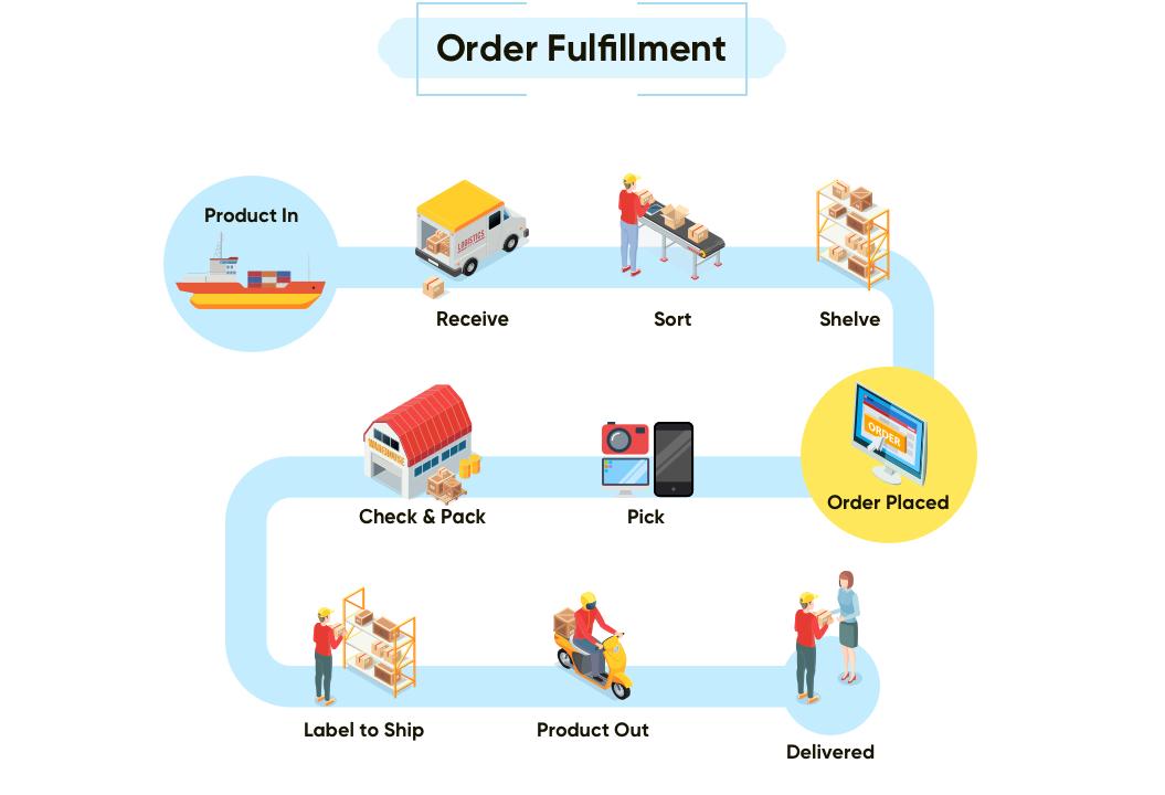 Order Fulfillment Process | Net Solutions