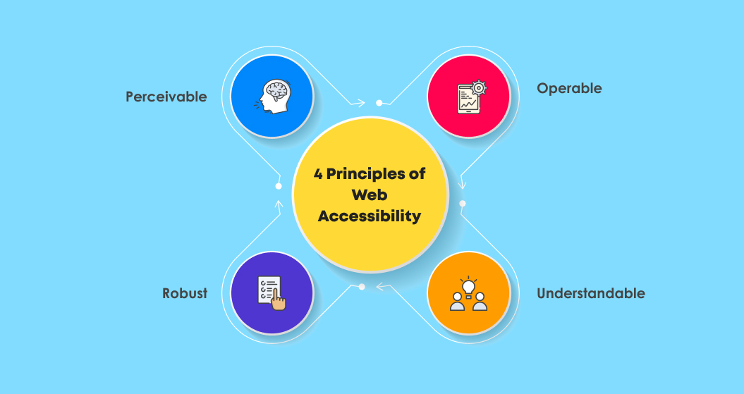 4 Principles of Web Accessibility