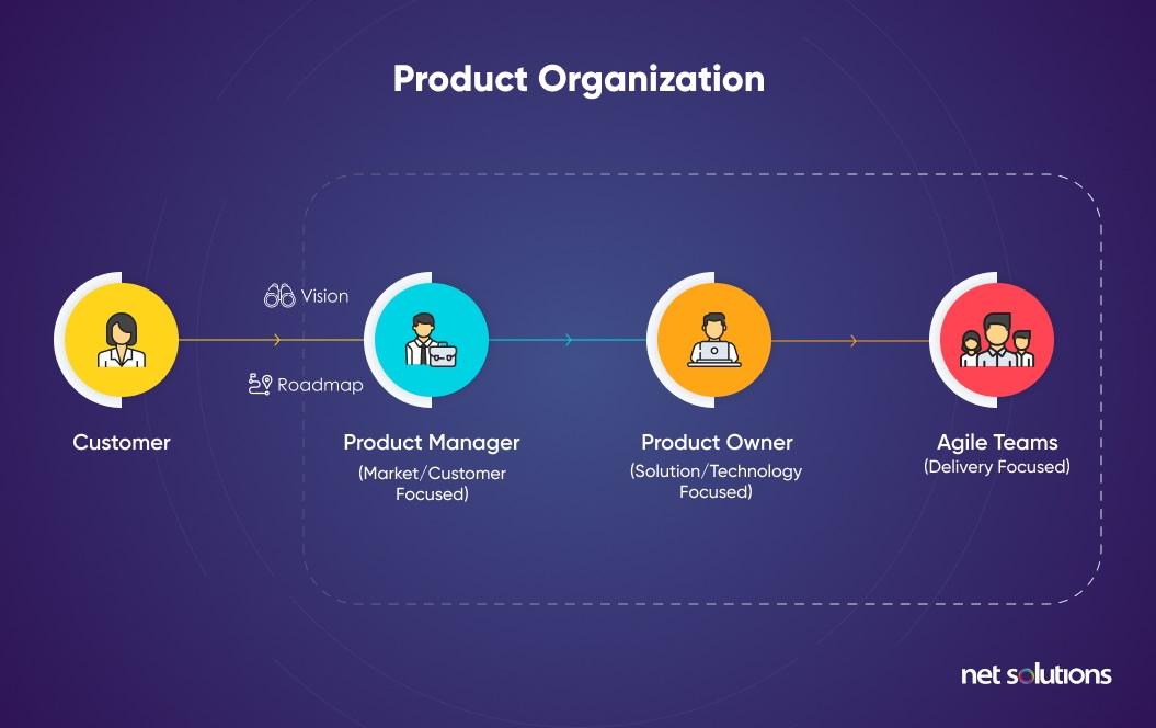 A Product Organization
