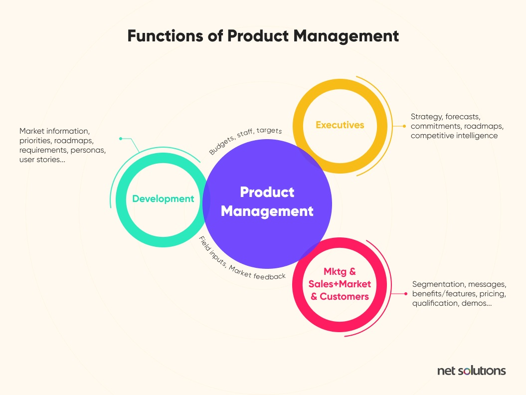 Functions of Product Management