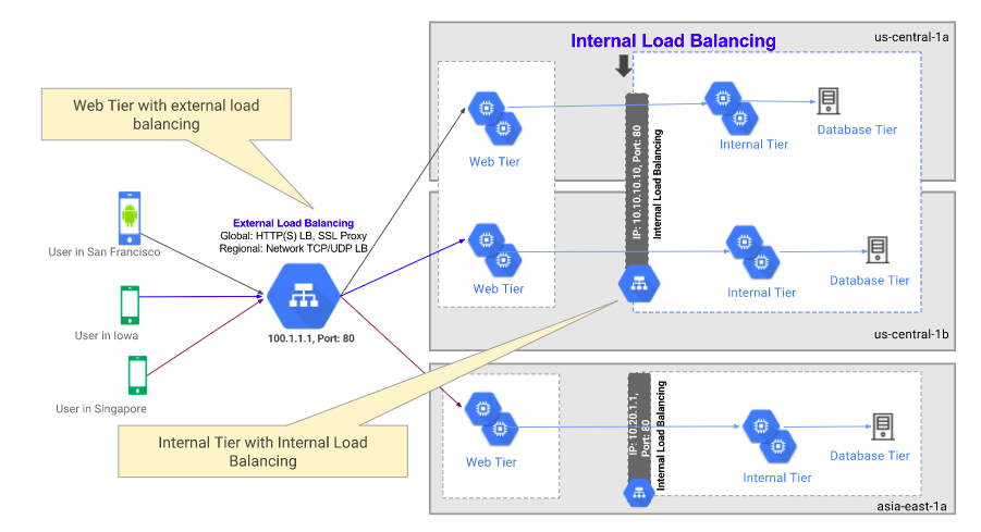 Importance of load balancing in building a scalable web app | Net Solutions