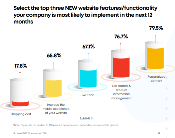 76.7% of companies are planning to invest in a product information management system- Net Solutions B2B Commerce report