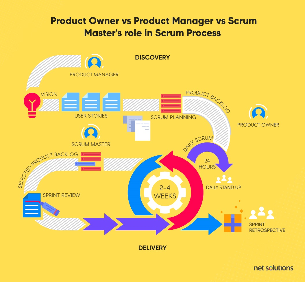 Product Owver vs Product Manager vs Scrum Master Roles