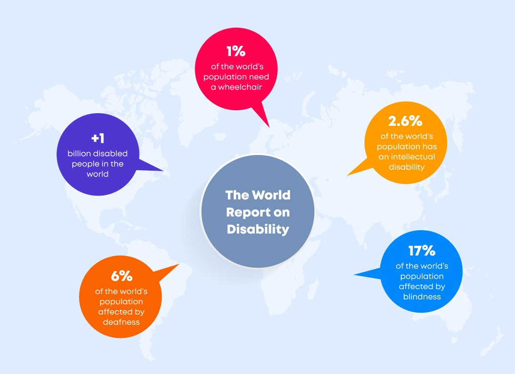 The World Report on Disability | Web Accessibility