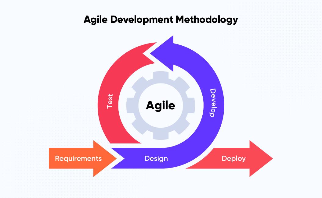 Agile Development Methodology | Distributed Agile Teams