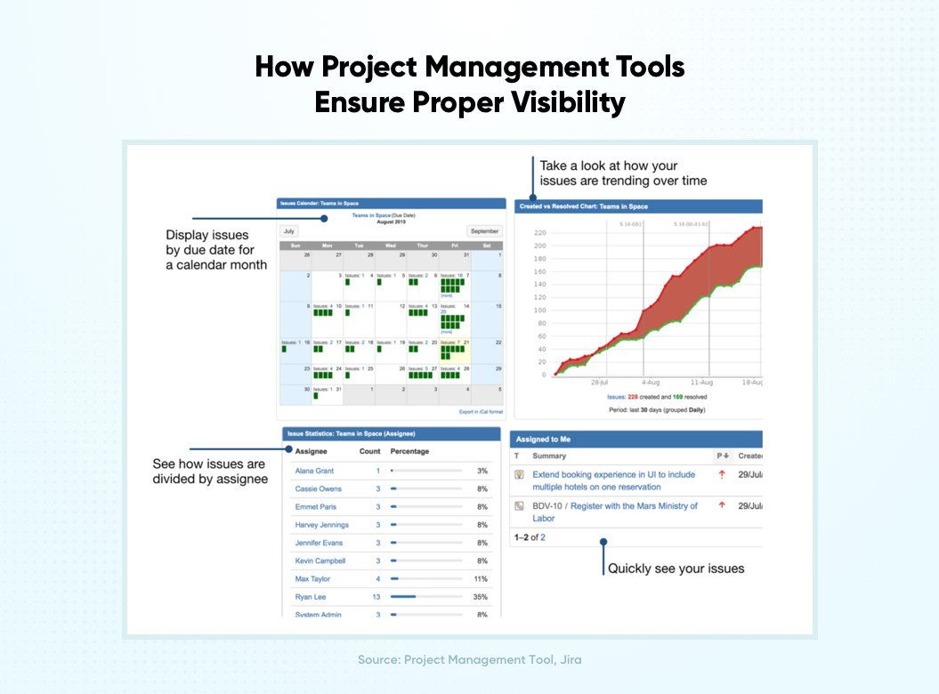 How Project Management Tools Ensure Proper Visibility | Distributed Agile Teams