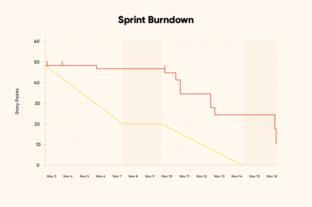 Sprint Burndown | Distributed Agile Teams