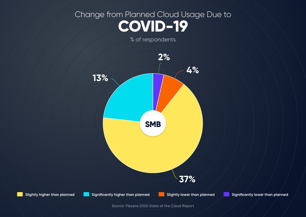 Cloud adoption rate post COVID-19 | How to Hire a CTO