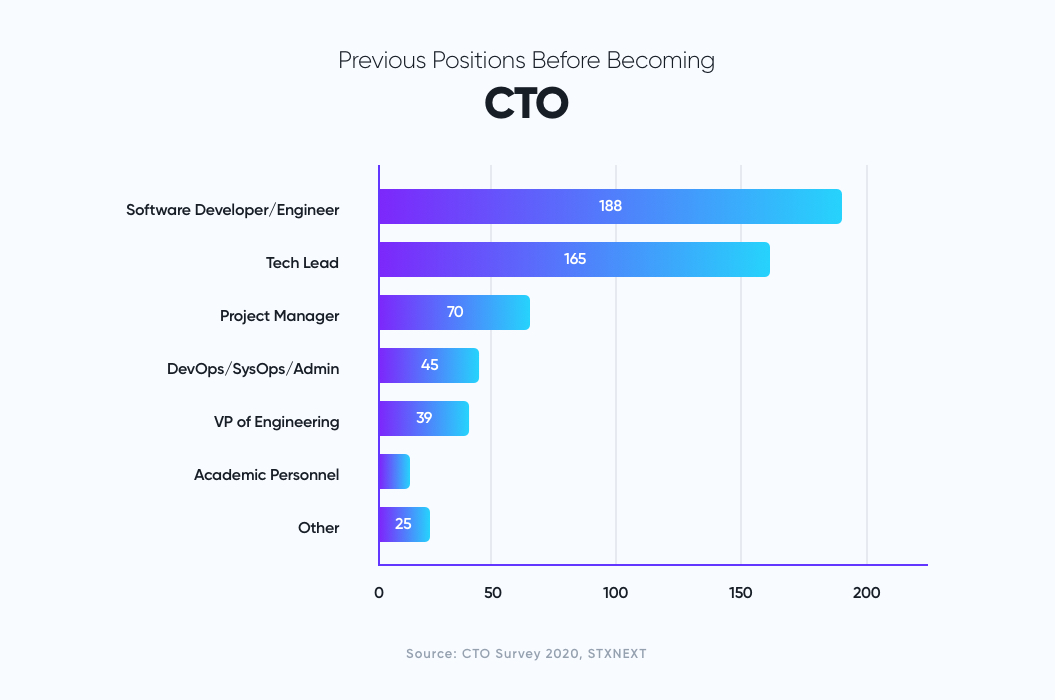 Previous positions before becoming CTO according to CTO survey report 2020 | How to Hire a CTO