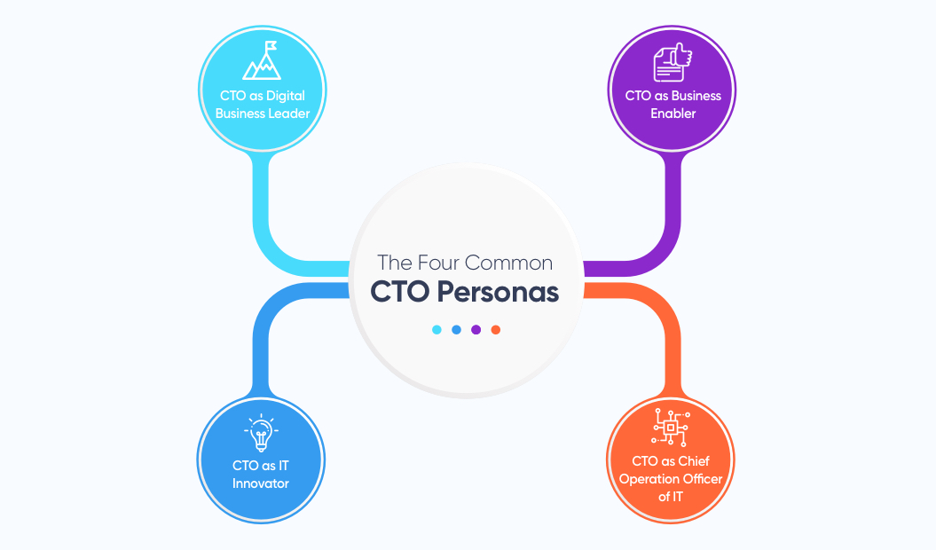The Four Common CTO Personas | How to Hire a CTO