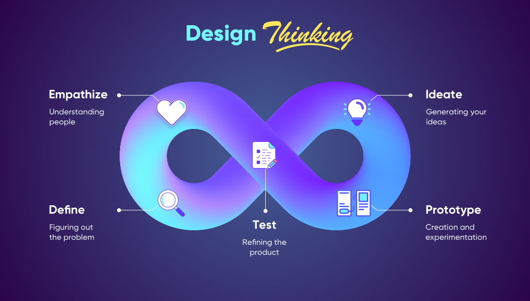 Design Thinking in Product Discovery