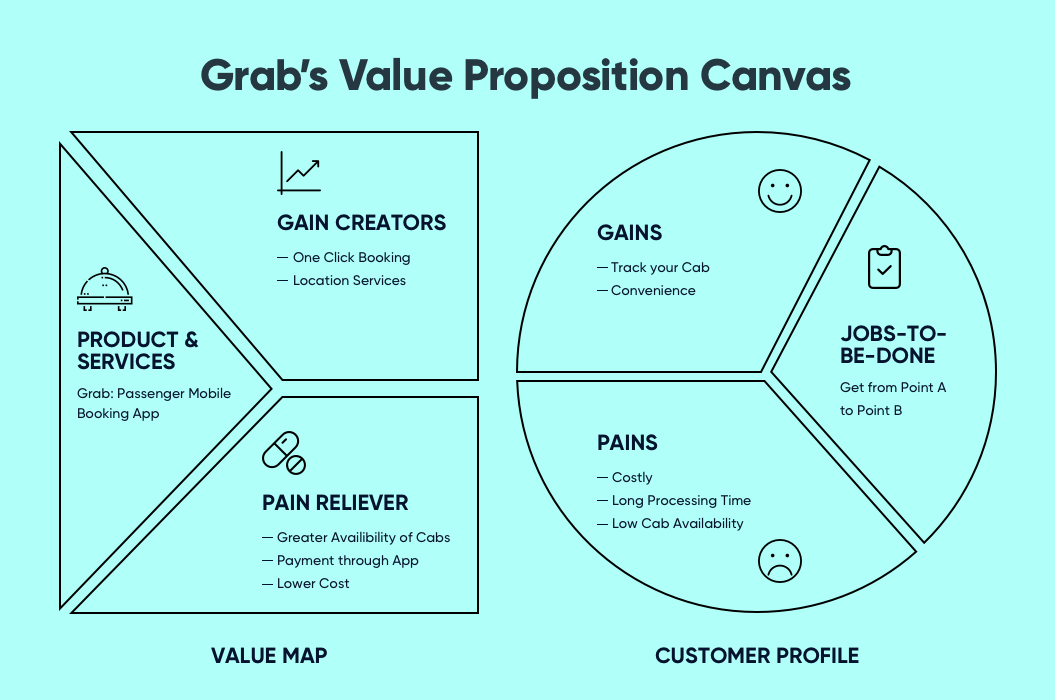 Grab's Value Proposition Canvas | Product Discovery