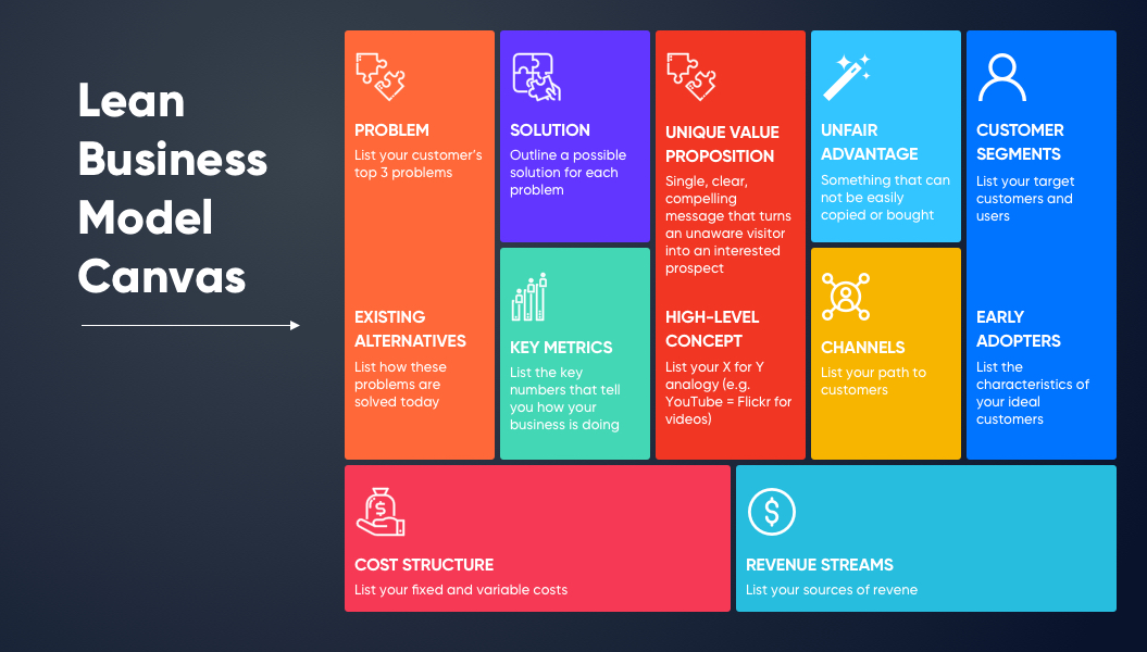Lean Business Model Canvas | Product Discovery