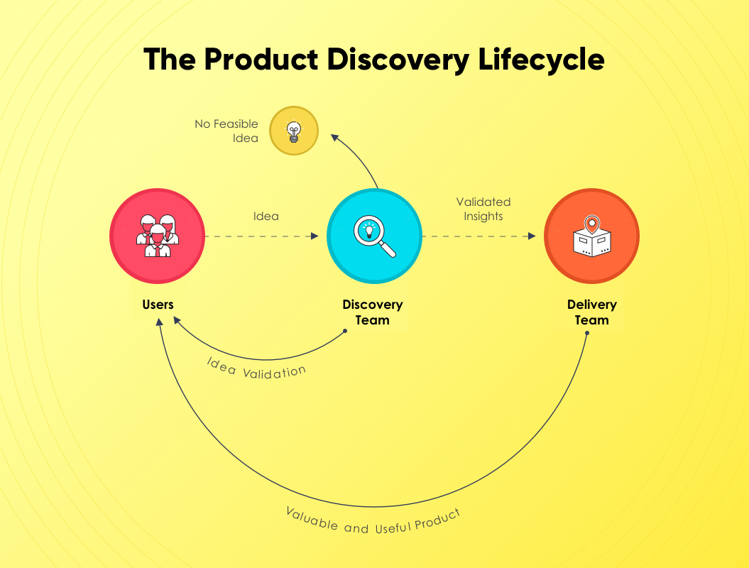 Product Discovery Lifecycle