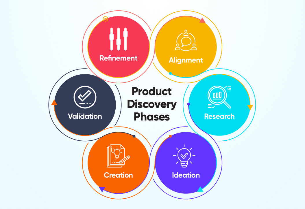 Product Discovery Phases for Agile Teams