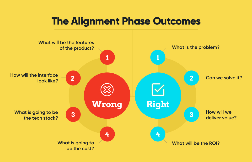 The Alignment Phase Outcome in Product Discovery