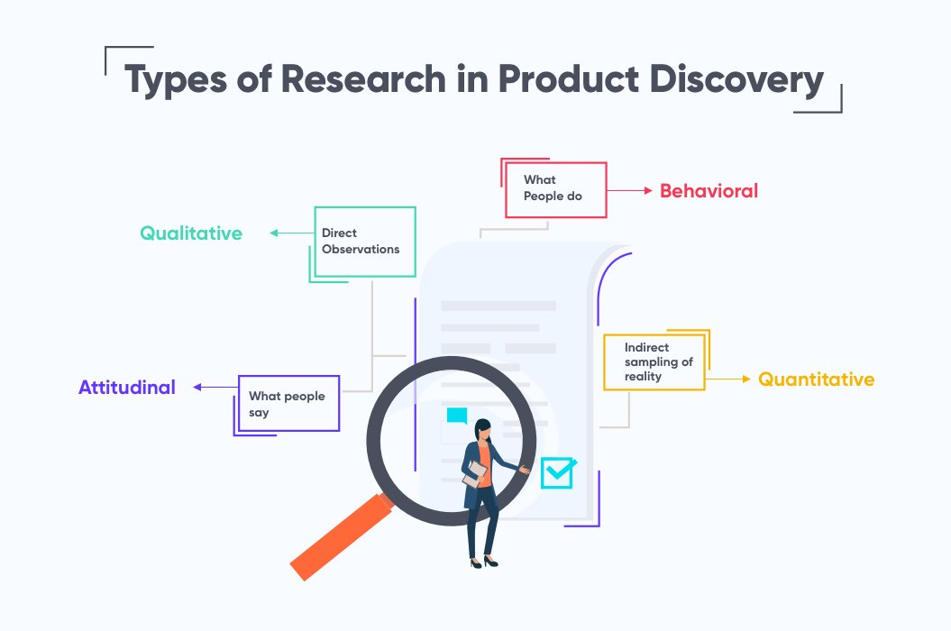 Types of Research in Product Discovery