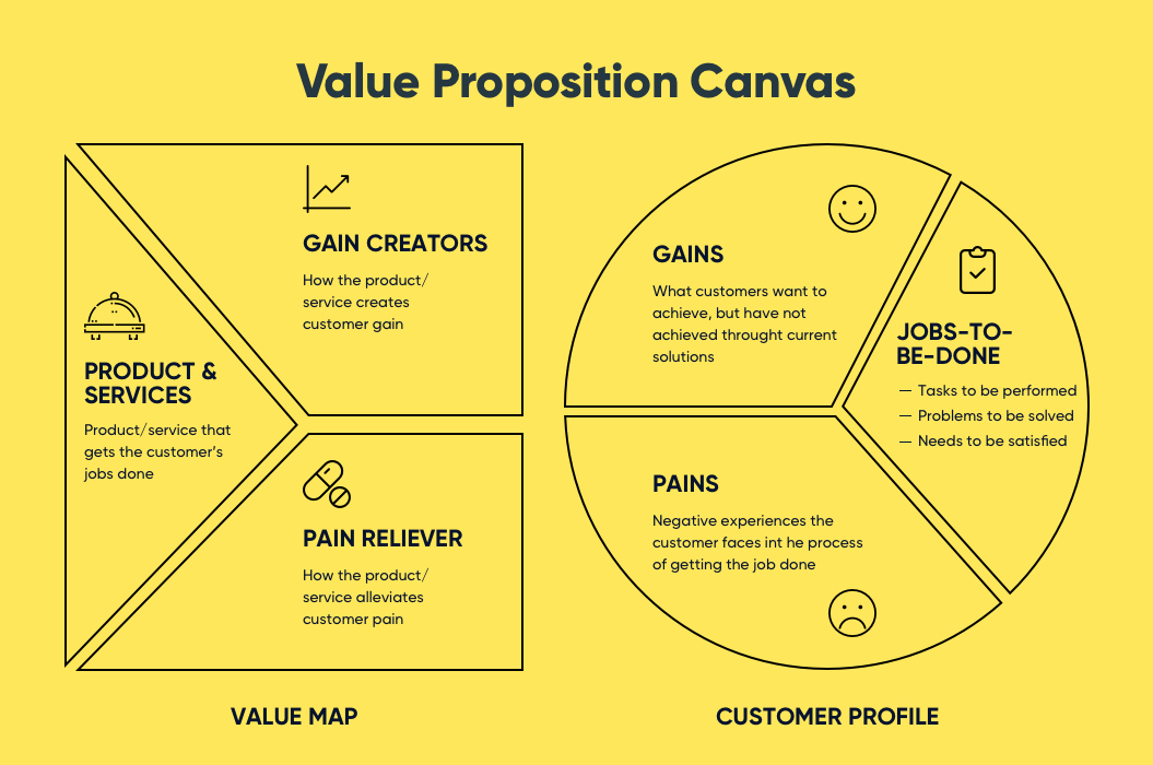 Value Proposition Canvas | Product Discovery